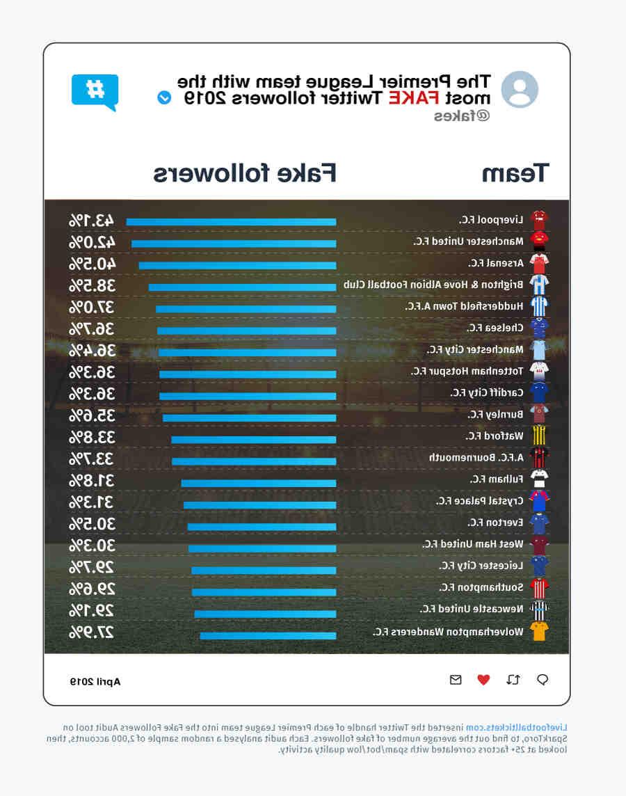 Qui a le plus d'abonnés sur Twitter 2021 ?